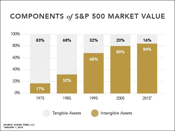 500 market - july 2015 | Annual Study of Intangible Asset Market Value from Ocean Tomo, LLC