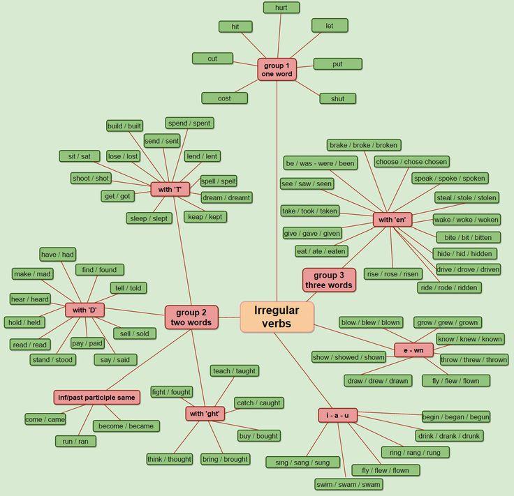IRREGULAR VERB CHART - learn English,irregular,verbs,charts More