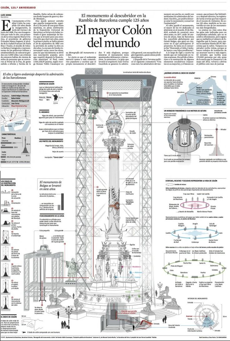World's largest Column, infographic by Raúl Camañas, Clara Penín | La Vanguardia