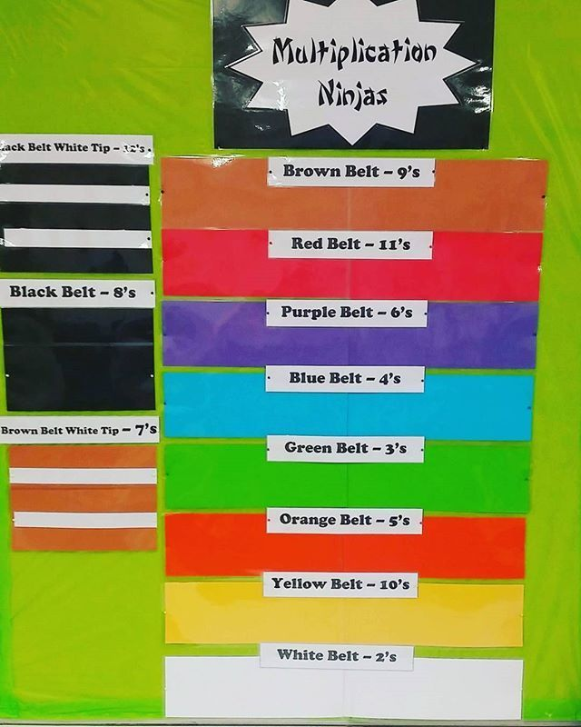This term we are going to be MULTIPLICATION NINJAS! Last year I ran an inclass competition on timetables that was so effective. It really encouraged students to learn their facts and was a healthy motivation for them to want to succeed at Maths. This year we are running with a Karate influenced theme inspired by the levelled belts. Each student will need to master a series of assessment to progress though all the timestables belts (which I've ranked). #mathsisfun