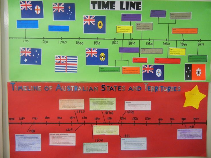 australian history timeline activity - Google Search