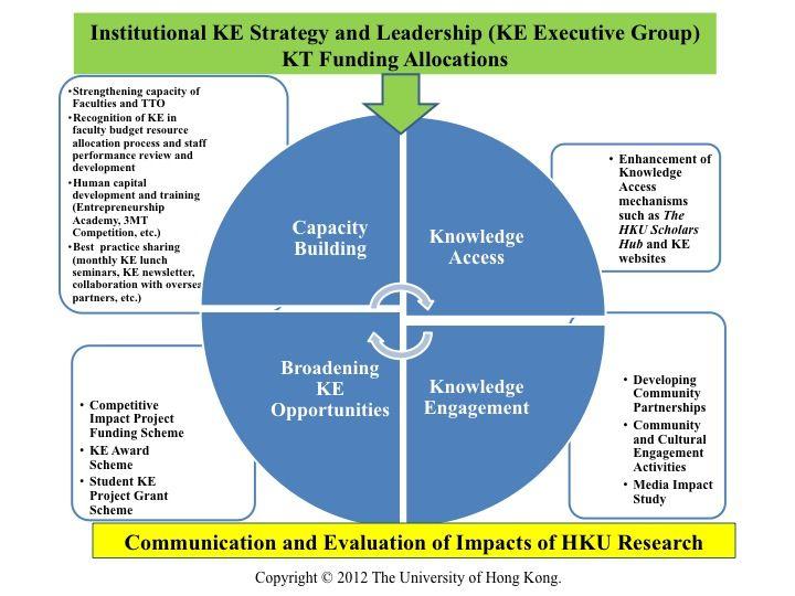 The University of Hong Kong - Knowledge Exchange - HKU KE Strategy