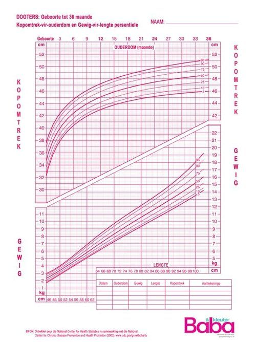 The  Best Toddler Growth Chart Ideas On   Baby Chart