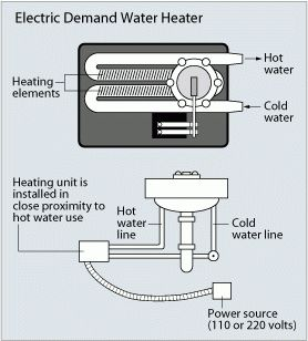 25 best ideas about gas tankless water heater on. Black Bedroom Furniture Sets. Home Design Ideas