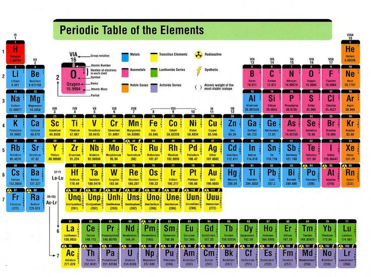 CHEMISTRY PERIODIC CHART