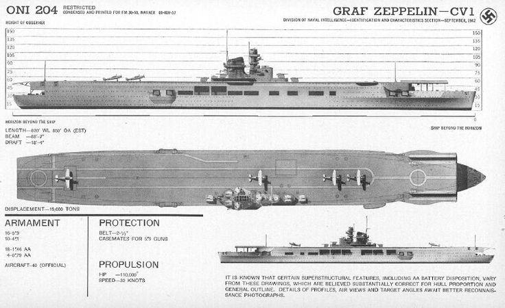 Learning about why was the Graf Zeppelin built never finished? Did you know that?
