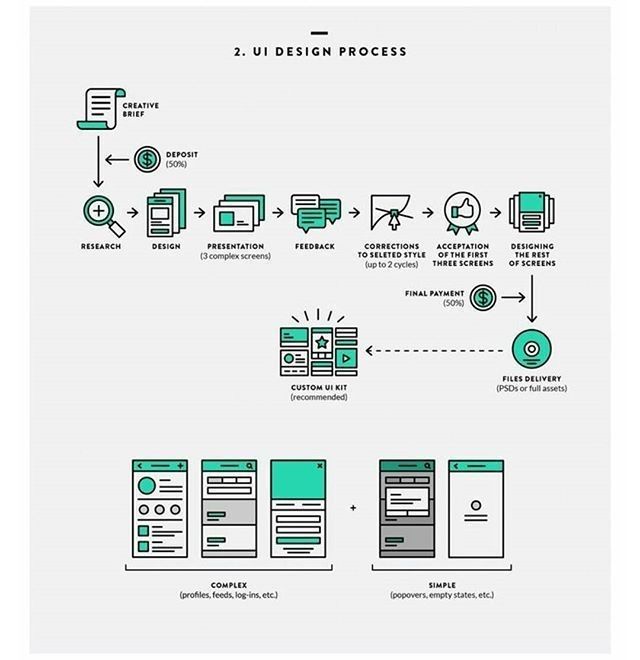 How can you make money as a designer? Here is a user journey for a freelance designer.  #digital #interface #mobile #design #application #ui #ux #webdesign #app #userinterface #photoshop #userexperience #inspiration #materialdesign #uxdesignmastery #creative #dribbble #pixel #behance #appdesign #sketch #designer #website #programming #art #work #concept #amazing #uxdesigning. The UX Blog podcast is also available on iTunes.