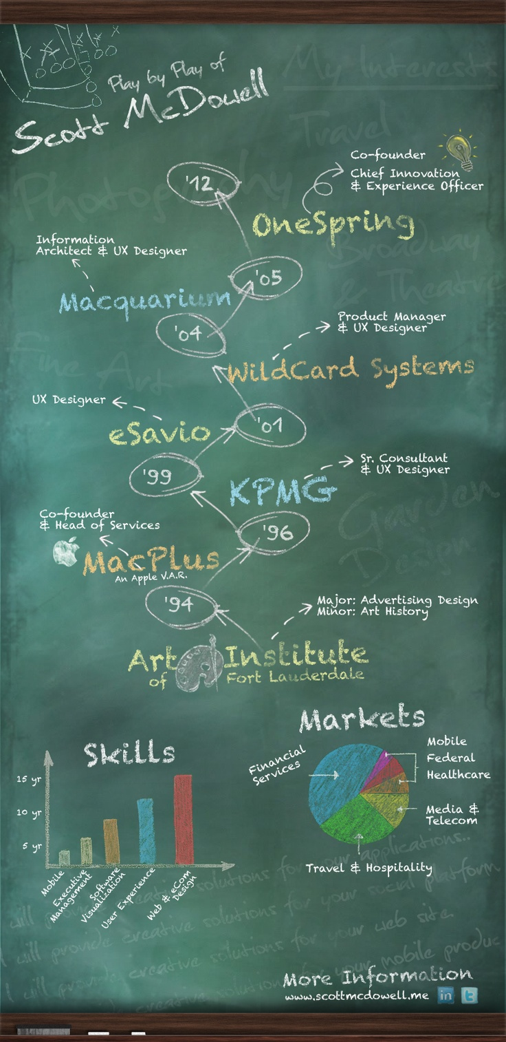 Infographic Resume of Scott McDowell.