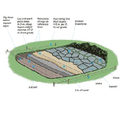 550 best patios paths walkways images on pinterest for Laying river rock