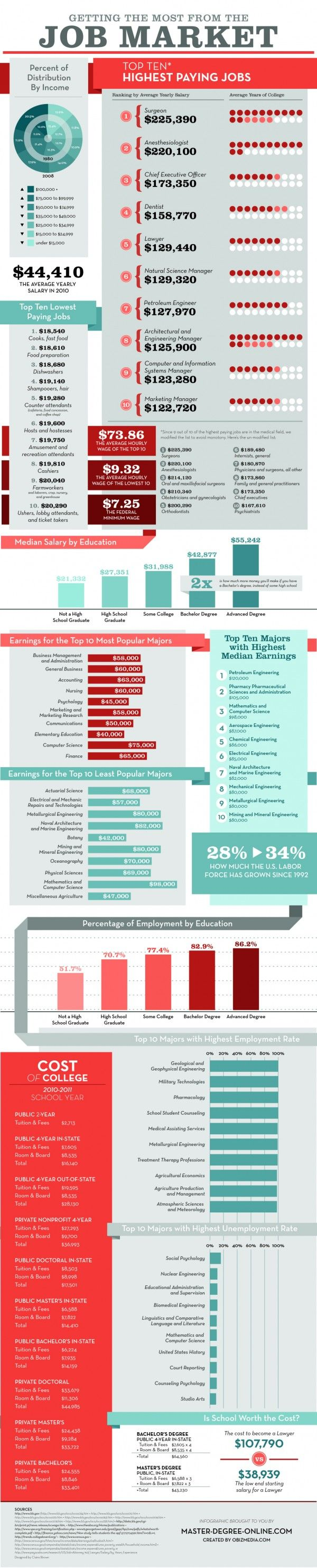 Getting The Most From The Job Market Infographic   Infographics Showcase