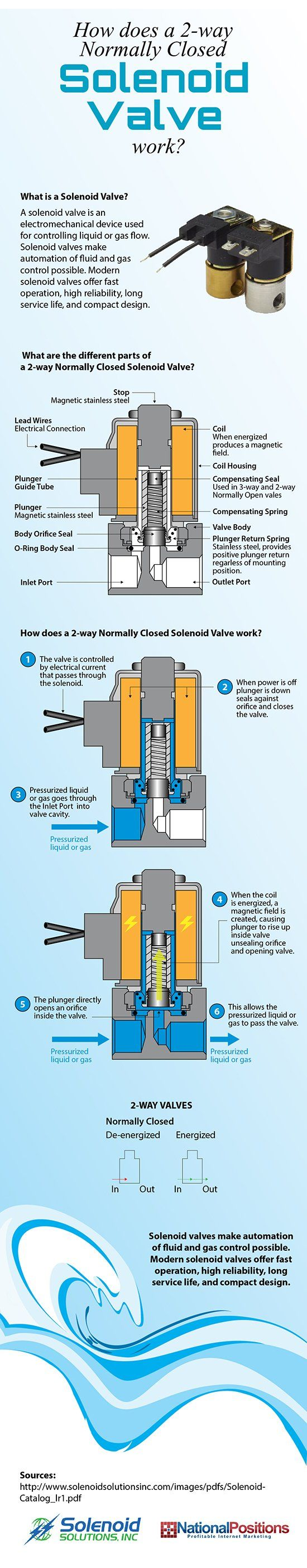 The 8 Best Articles on What is a Solenoid Valve and How Do They Work
