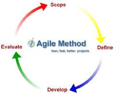 List of Topics on which I specialize and would like to talk in my future posts.....  Agile Modelling Agile Unified Process (AUP) Crystal Clear / Methods Dynamic Systems Development Method (DSDM) Extreme Programming (XP) Feature Driven Development (FDD) Graphical System Design (GSD) Kanban Lean Software Development Scrum Velocity Tracking Software Development Rhythms