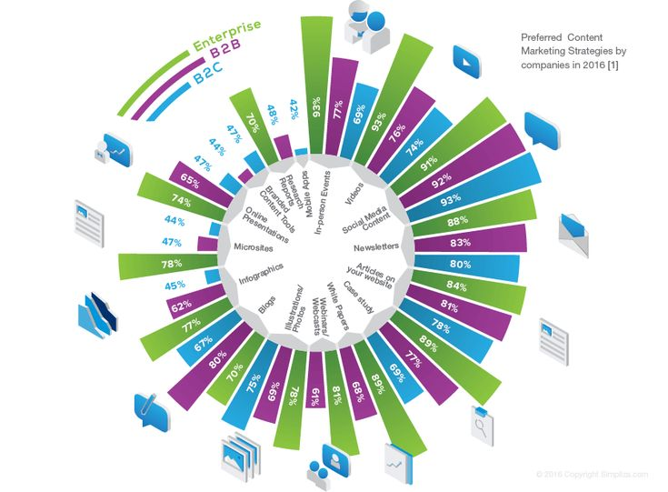 Content Marketing Infographic - B2B B2C Enterprise 2016 - Simpliza