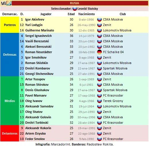 Lista Rusia Yusupov