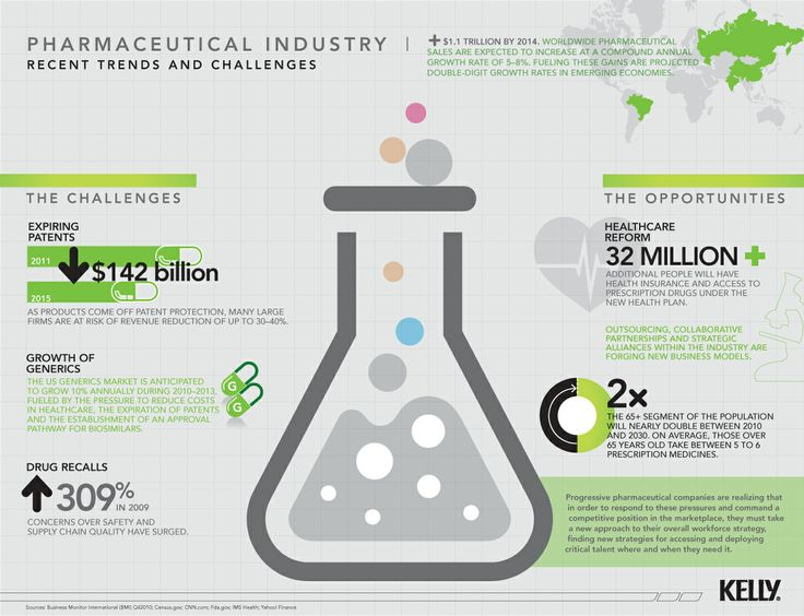 The Pharmaceutical Industry's Recent Trends and Challenges.