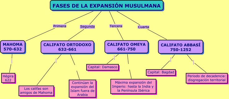 Fases+de+la+Expansión+Islámica.jpg (1600×695)