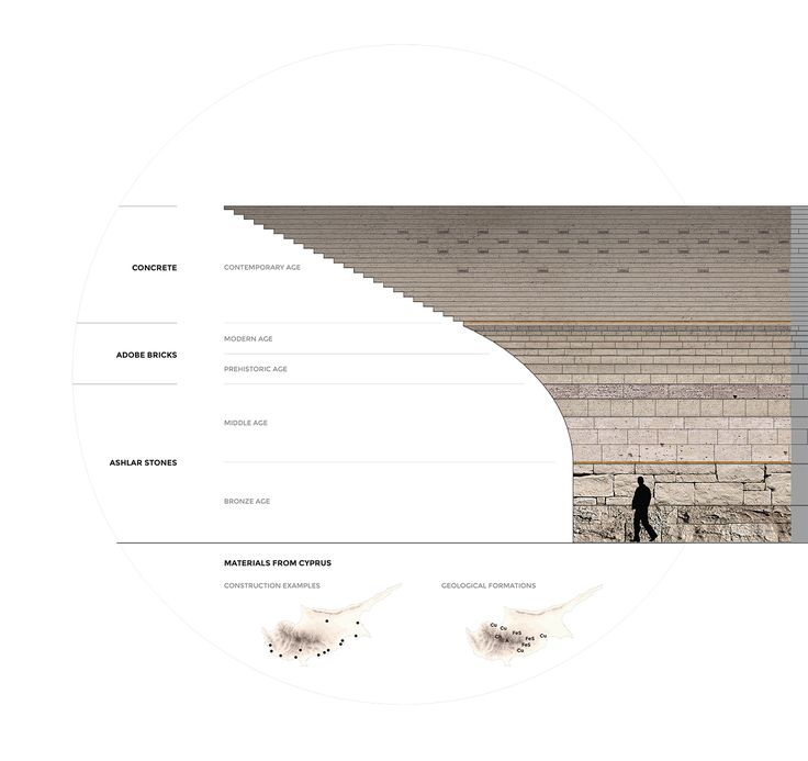 CIVIC architects - Competition for the Archeological Museum in Cyprus - section detail