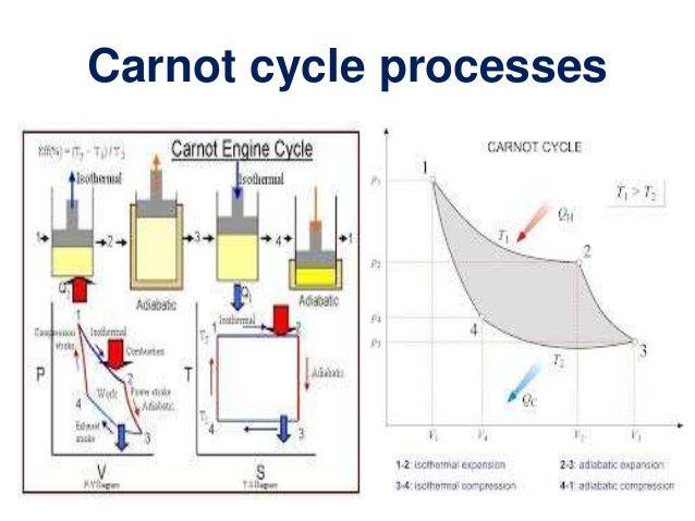 Image Result For Carnot Engine Muhendislik