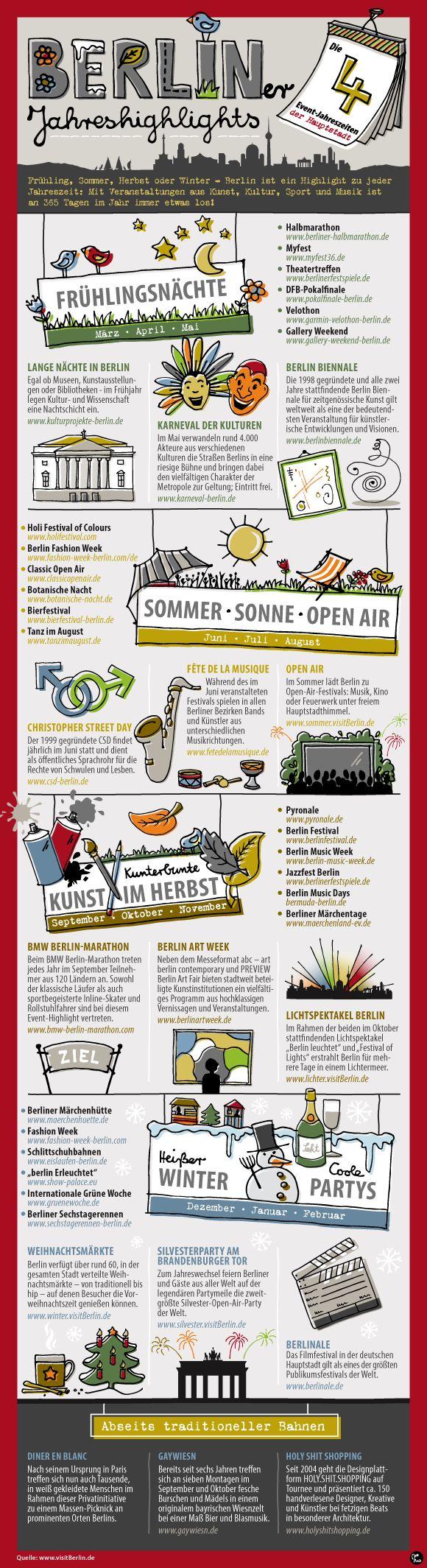 Berliner Jahreshighlights | Mo Büdinger