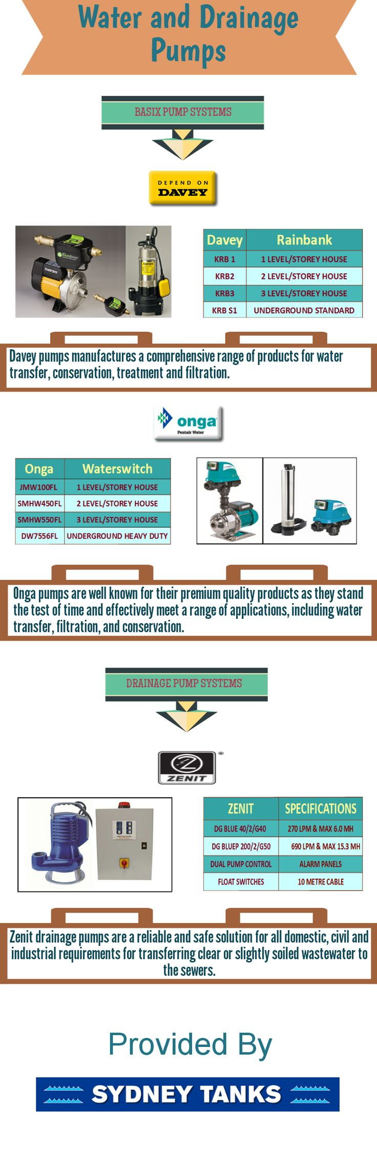 The water pumps are of two types ie basic pump systems and garden pump systems. Davey and Onga brands offer excellent basic pumps and garden pumps. Zenit brand offers excellent drainage pump systems of two different types. A brief introduction of these systems has been given in this info-graphic.