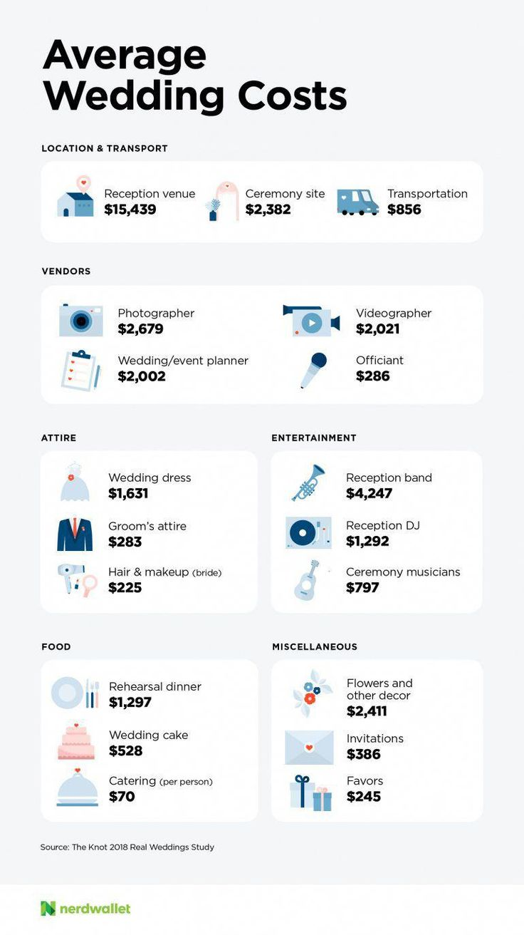How much does a wedding cost the national average wedding