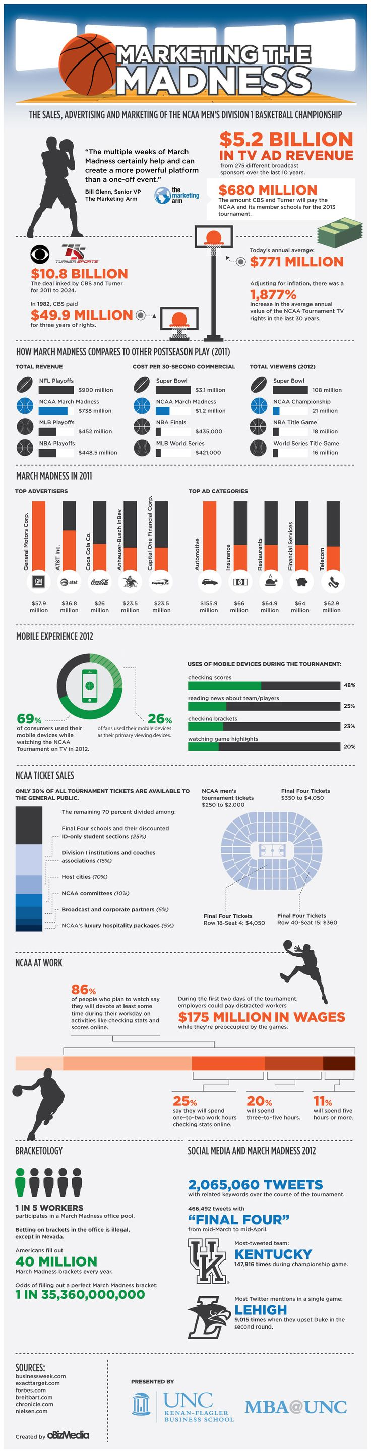 Infographic- The Marketing of March Madness