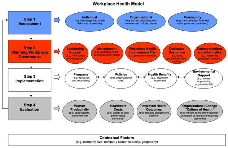 CDC Workplace Health Model Health promotion programs
