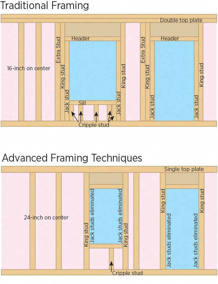 plumbing youtube PlumbingServices Framing construction