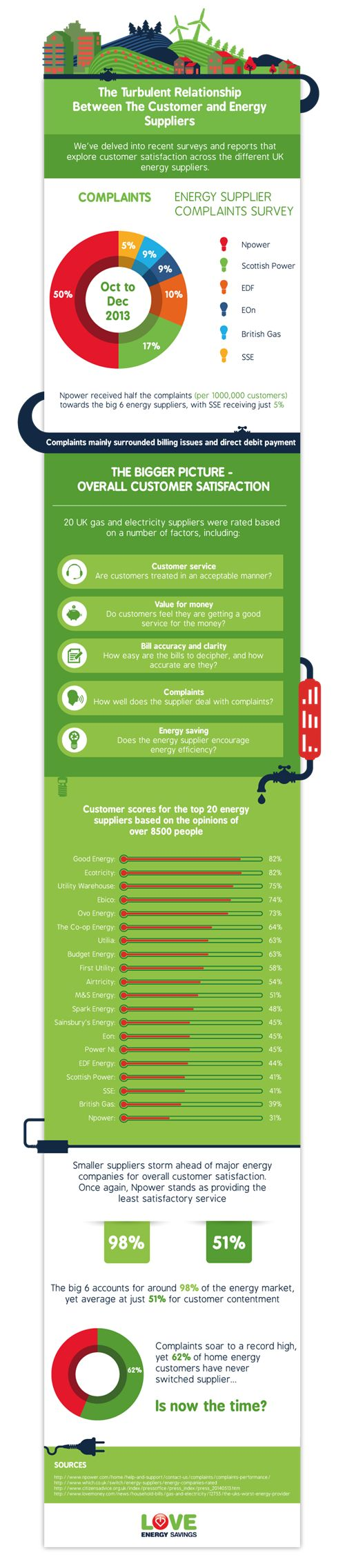 The Turbulent Relationship Between the Customers and Energy Suppliers #infographic #Business #Energy