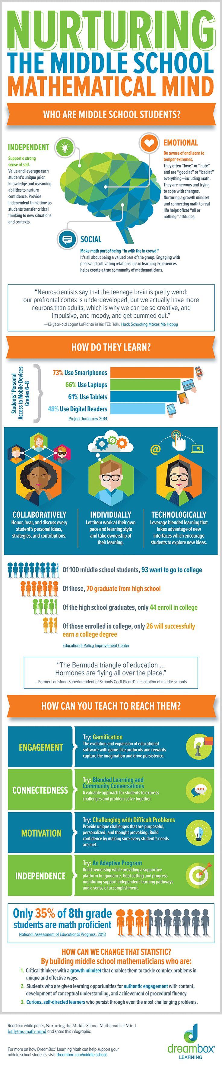 Nurturing the Middle School Mathematical Mind Infographic