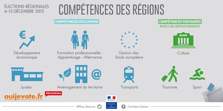 Illustration des compétences des régions au 1er janvier 2016