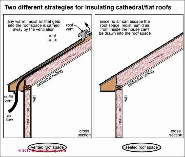 Two approaches for insulating cathedral ceilings and flat roofs (C) Carson Dunlop Illustrated Home