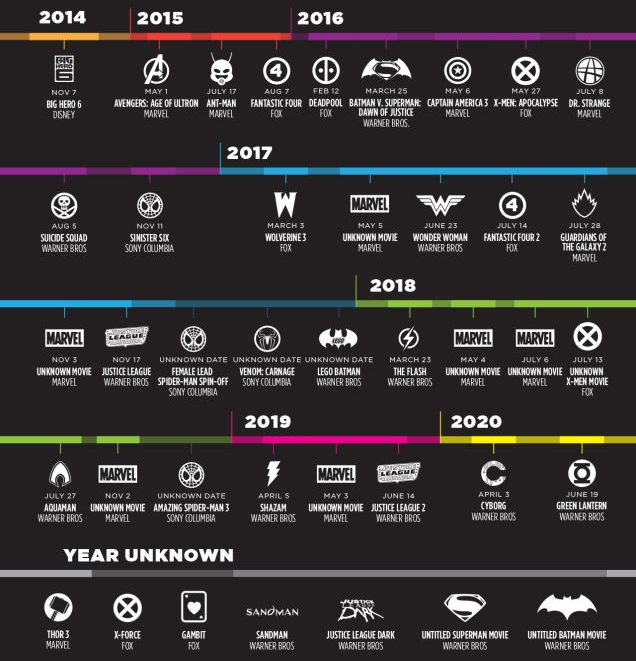 "Future Timeline of all Superhero movies that will come out till 2020. It's a list of all the confirmed ones—its missing ""one or two movies from Marvel"" in 2019, apparently—and of course dates may change, but this is pretty much all of it."