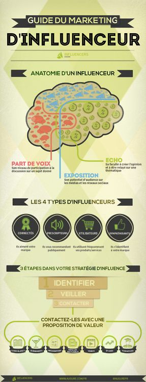 guide du marketing d'influenceur via l'étude Augure sur le statut du marketing d'influence