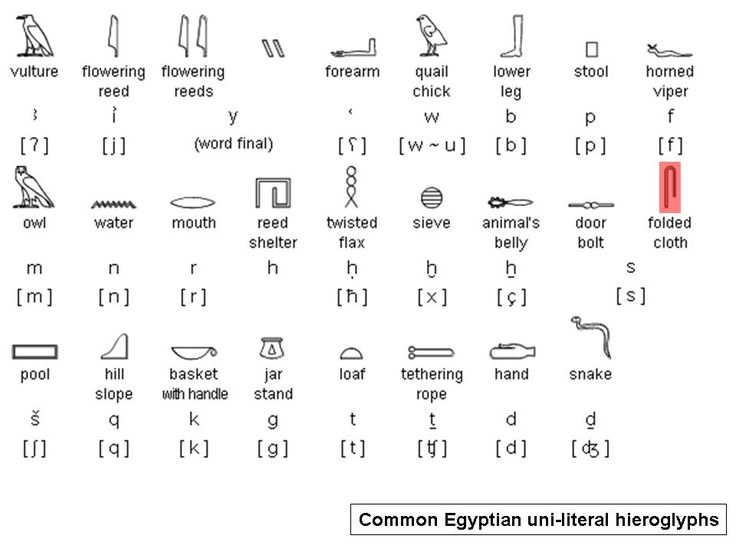 hieroglyphic writing Egyptian hieroglyphs range: 13000 1342f this file contains an excerpt from the character code tables and list of character names for the unicode standard, version 100.