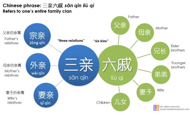 """Chinese_idiom_family_clan_san_qin-liu-qi.pngThe Chinese often say 三亲六戚 sān qīn liù qī to refer to one's entire family. The Chinese Family Tree can be defined by these 4 words. What exactly does 三亲六戚 mean? 三亲: 3 types of relations including paternal relations (宗亲)、maternal relations (外亲) & in-laws (妻亲) 六戚: 6 forms of kinship including father 父、mother 母、older brother 兄、younger brother 弟、wife 妻、children 儿 You can use 三亲六戚 figuratively to refer to """"everyone"""". i.e. 刚传出姐姐有喜的消息,惊动了三亲六戚"""
