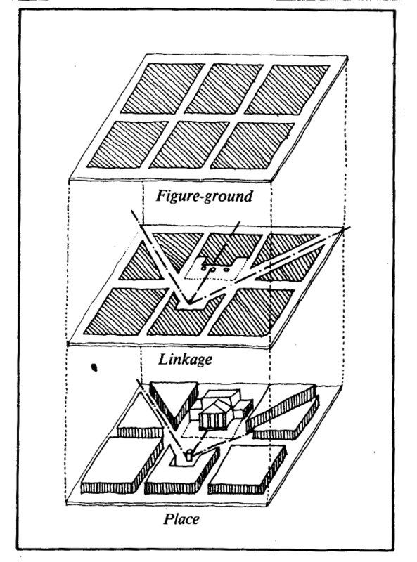 Three major approaches to urban design: 1. Figure-ground theory - relation between building mass and open space; 2. Linkage theory - dynamics of circulation 3. Place theory - Importance of historic, cultural and social values Fig. 4-1 in: TRANCIK, Roger (1986). Finding Lost Space. Theories of Urban Design. Van Nostrand Reinhold Company, New York. ISBN 0-442-28399-7
