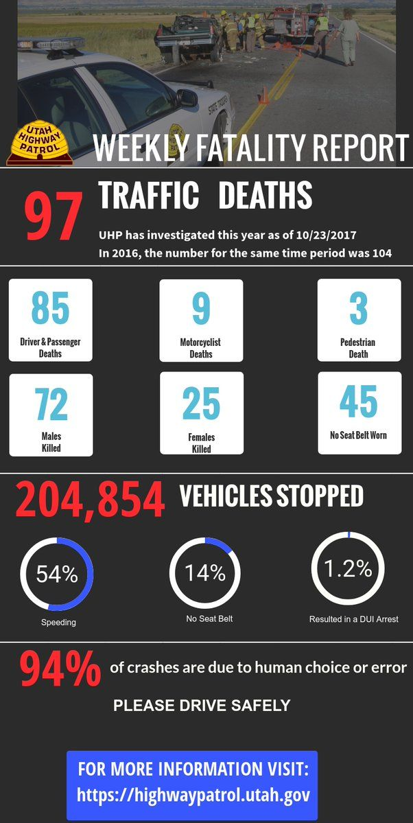 """Here is our updated weekly fatality information  For more details: https://highwaypatrol.utah.gov/weekly-fatality-information/?utm_content=buffer71e21&utm_medium=social&utm_source=pinterest.com&utm_campaign=buffer … Please drive safely."""