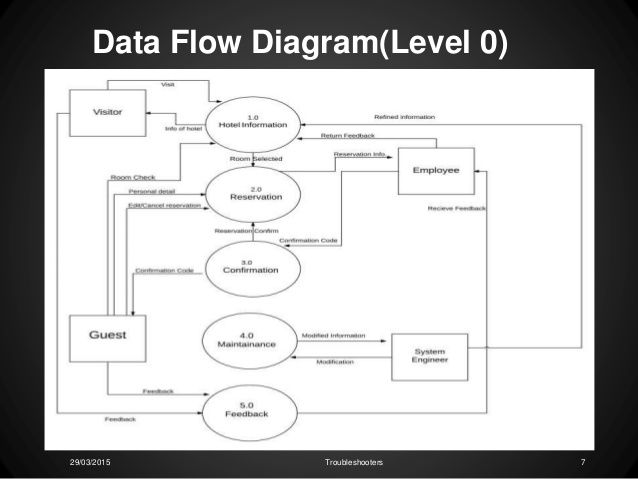Reservation Flow Chart Fresh Data Flow Diagram For Hotel