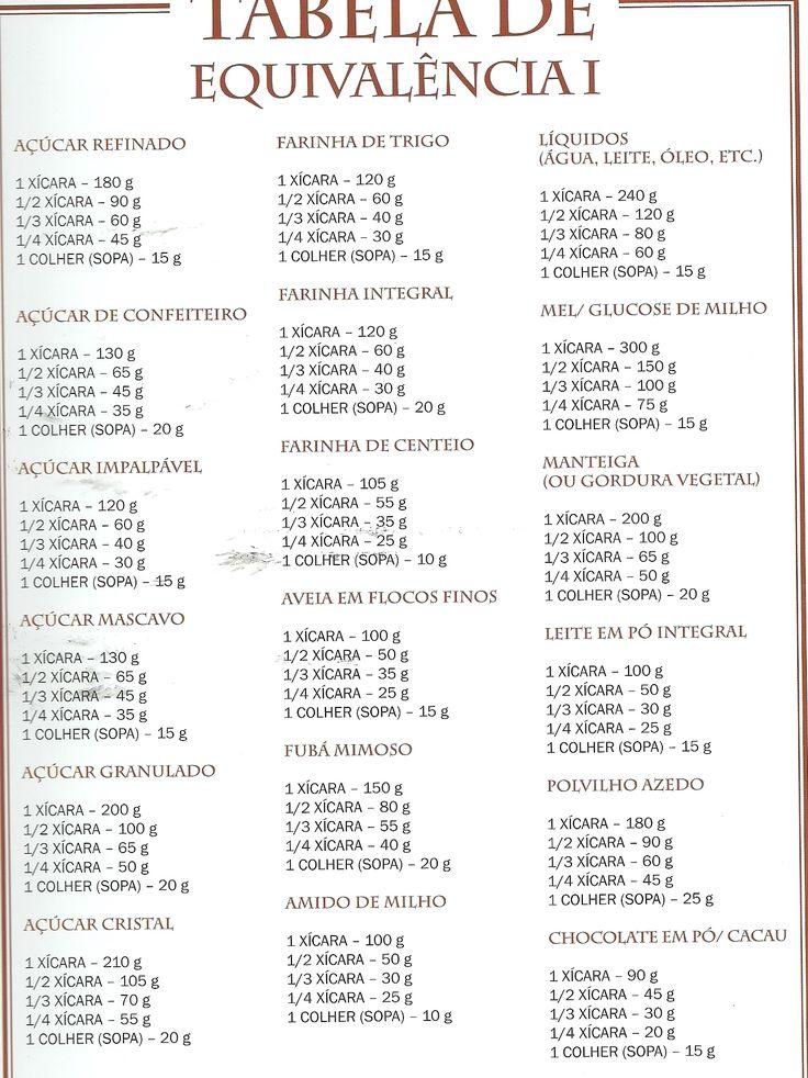 Tabela de equivalência culinária.