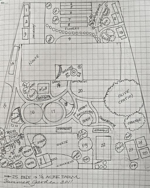 The 1/4 acre farm garden plan