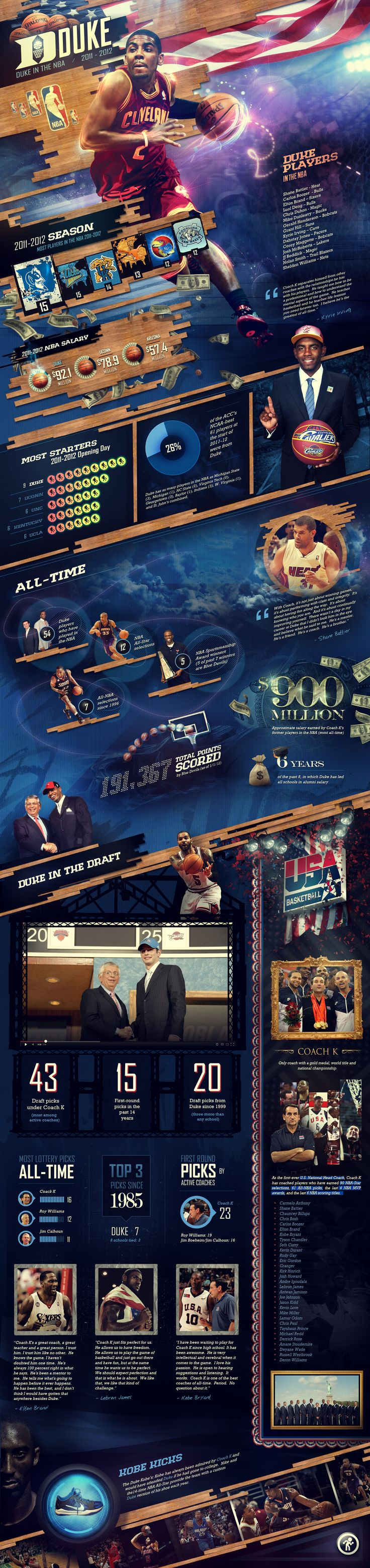 - Duke In The NBA Infographic - by loveinjected on deviantART #infographic #design #creative
