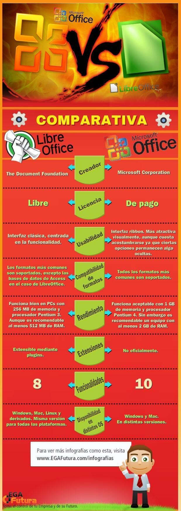 LibreOffice vs Microsoft Office vía www.EGAfutura.com #infografia #infographic #software