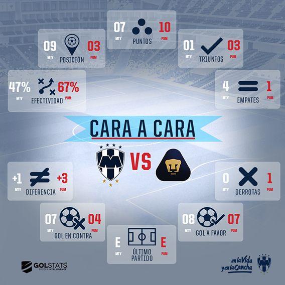 Cara a Cara vs Pumas
