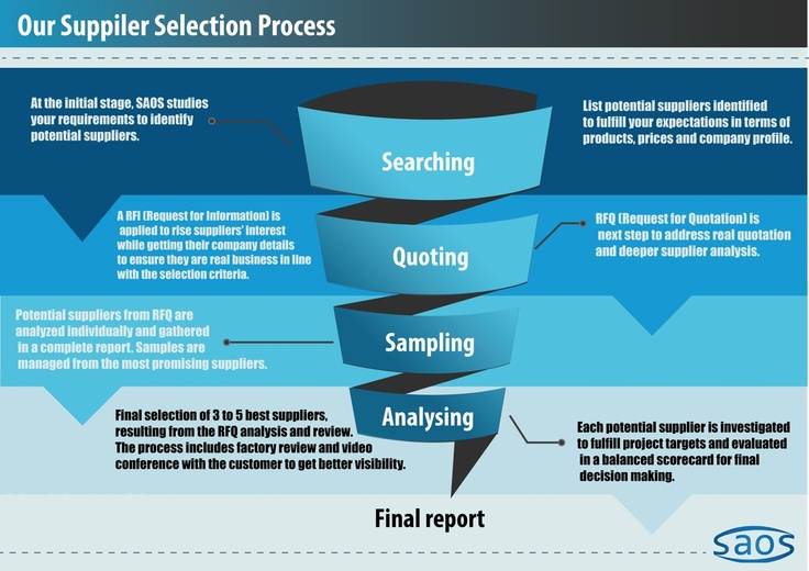 Our regular sourcing process.  We apply this process to every project when sourcing from China on behalf of our client.