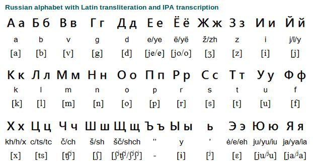 How to learn russian alphabet with pronunciation