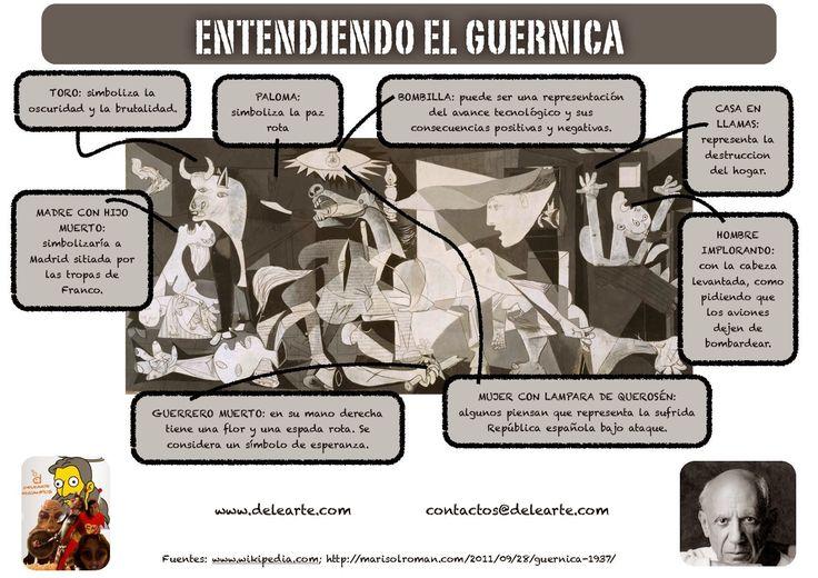 Aprender español con Delearte: Cultura: Entendiendo el Guernica (Homenaje al pueblo vasco)