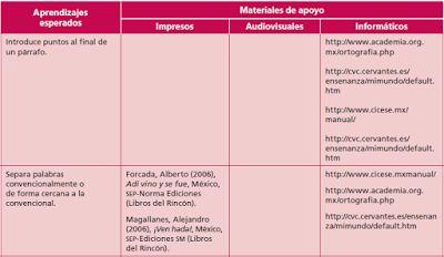 Mapeo Curricular de Primaria TODOS LOS GRADOS