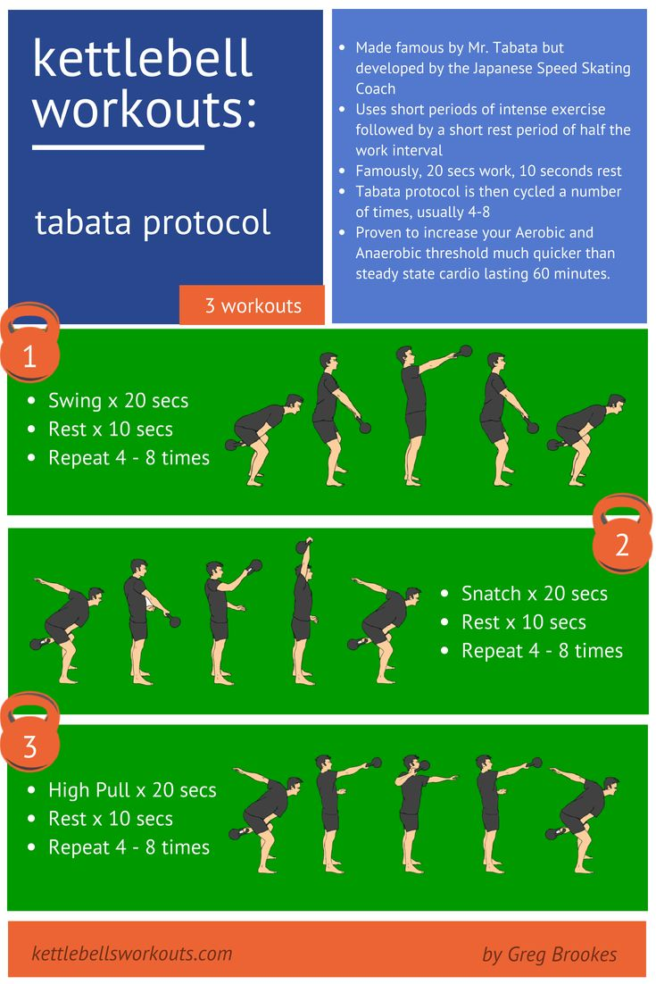 Made famous by Mr. Tabata but developed by the Japanese Speed Skating Coach, this type of training uses short periods of intense exercise followed by a short rest period of half the work interval. Famously, 20 seconds work, 10 seconds rest. The Tabata protocol is then cycled a number of times, usually 4-8. Tabata Interval Training has been proven to increase your Aerobic and Anaerobic threshold much quicker than steady state cardio lasting 60 minutes.