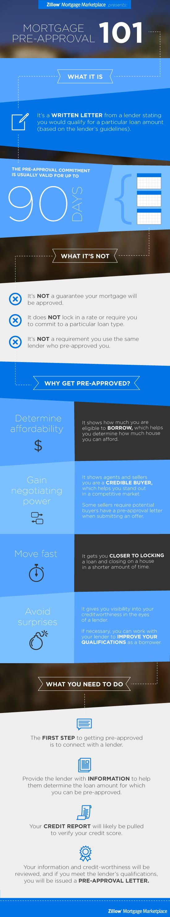 Why you should get preapproved for a #mortgage before shopping for houses - Infographic